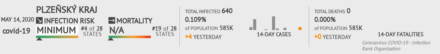 Plzeňský kraj Coronavirus Covid-19 Risk of Infection on May 14, 2020