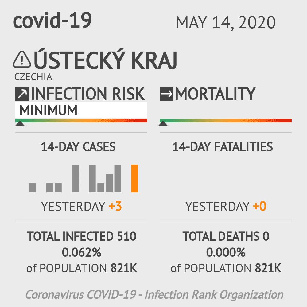 Ústecký kraj Coronavirus Covid-19 Risk of Infection on May 14, 2020
