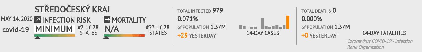 Středočeský kraj Coronavirus Covid-19 Risk of Infection on May 14, 2020