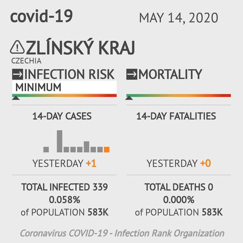 Zlínský kraj Coronavirus Covid-19 Risk of Infection on May 14, 2020