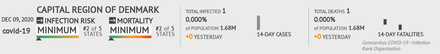 Capital Region Coronavirus Covid-19 Risk of Infection on December 09, 2020