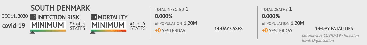 South Denmark Coronavirus Covid-19 Risk of Infection on December 11, 2020