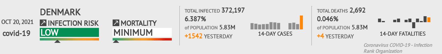 Denmark Coronavirus Covid-19 Risk of Infection Update for 5 Regions on December 13, 2020