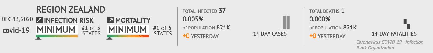 Zealand Coronavirus Covid-19 Risk of Infection on December 13, 2020