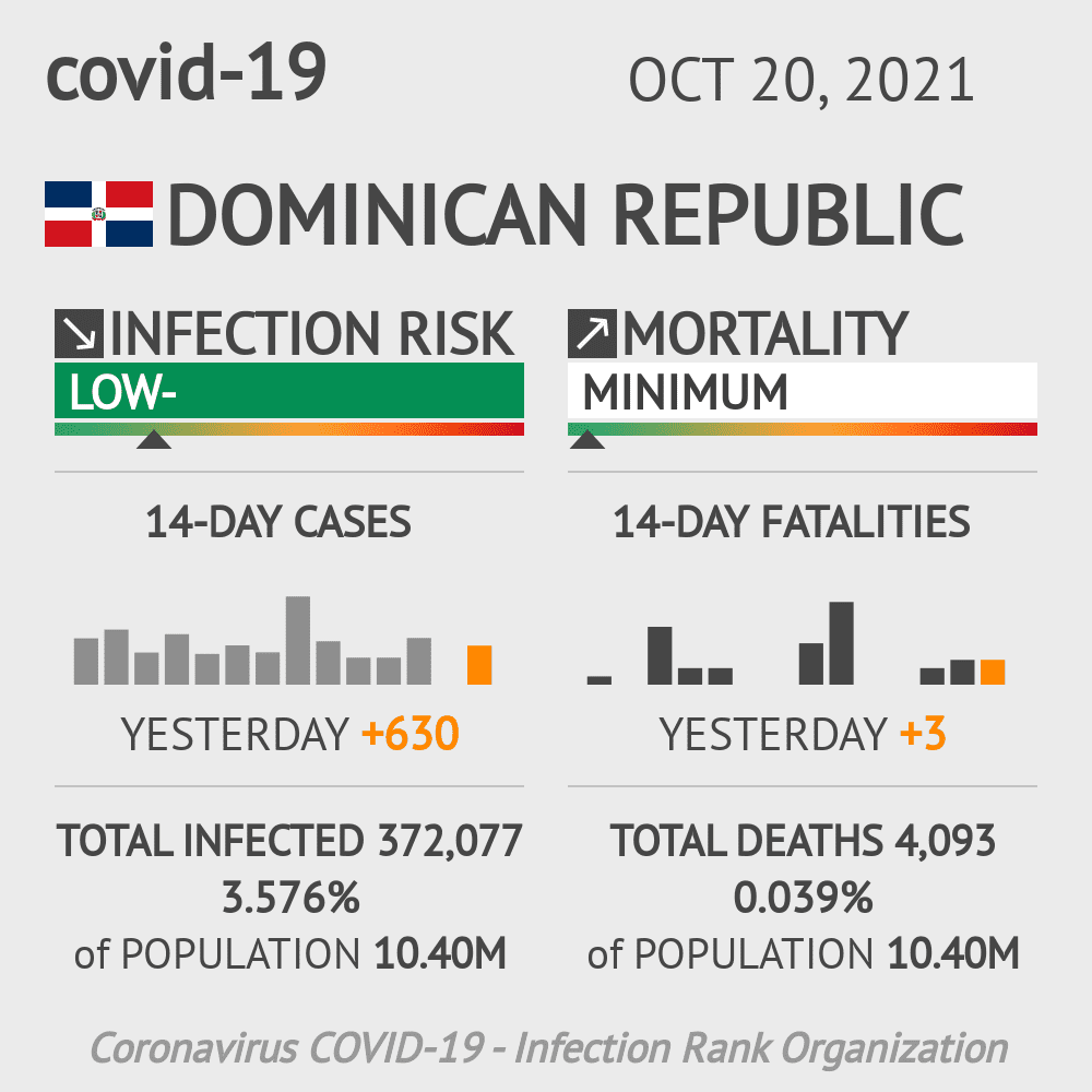 Dominican Republic Coronavirus Covid-19 Risk of Infection Update for 32 Regions on June 01, 2020