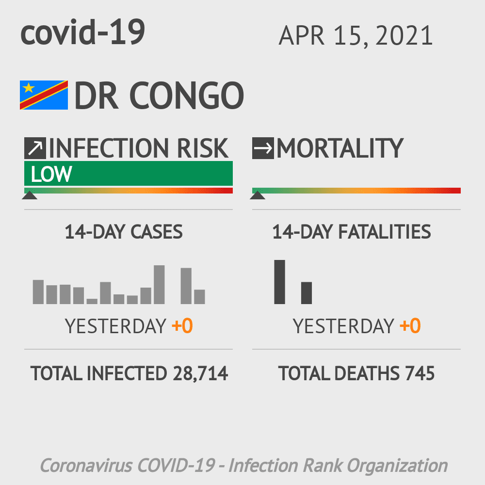 DR Congo Coronavirus Covid-19 Risk of Infection on October 21, 2020