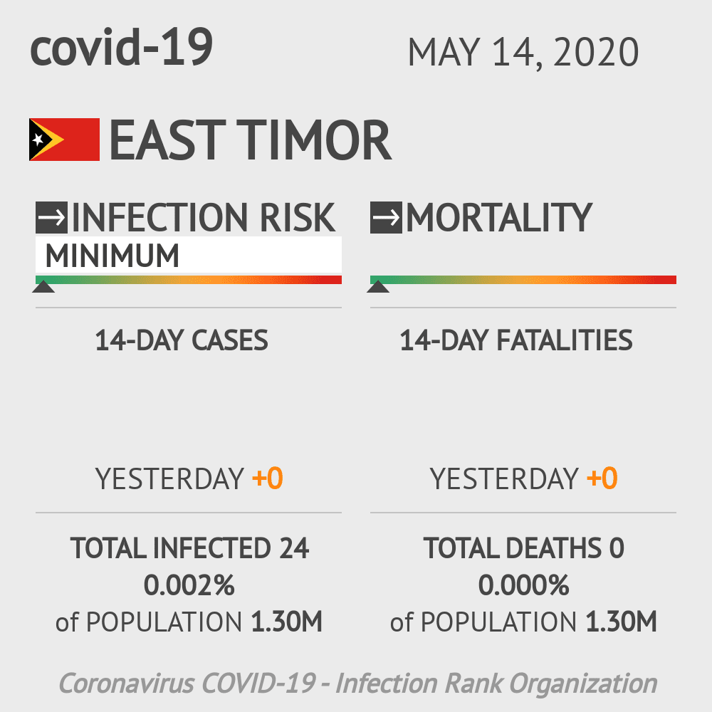 East Timor Coronavirus Covid-19 Risk of Infection on May 14, 2020