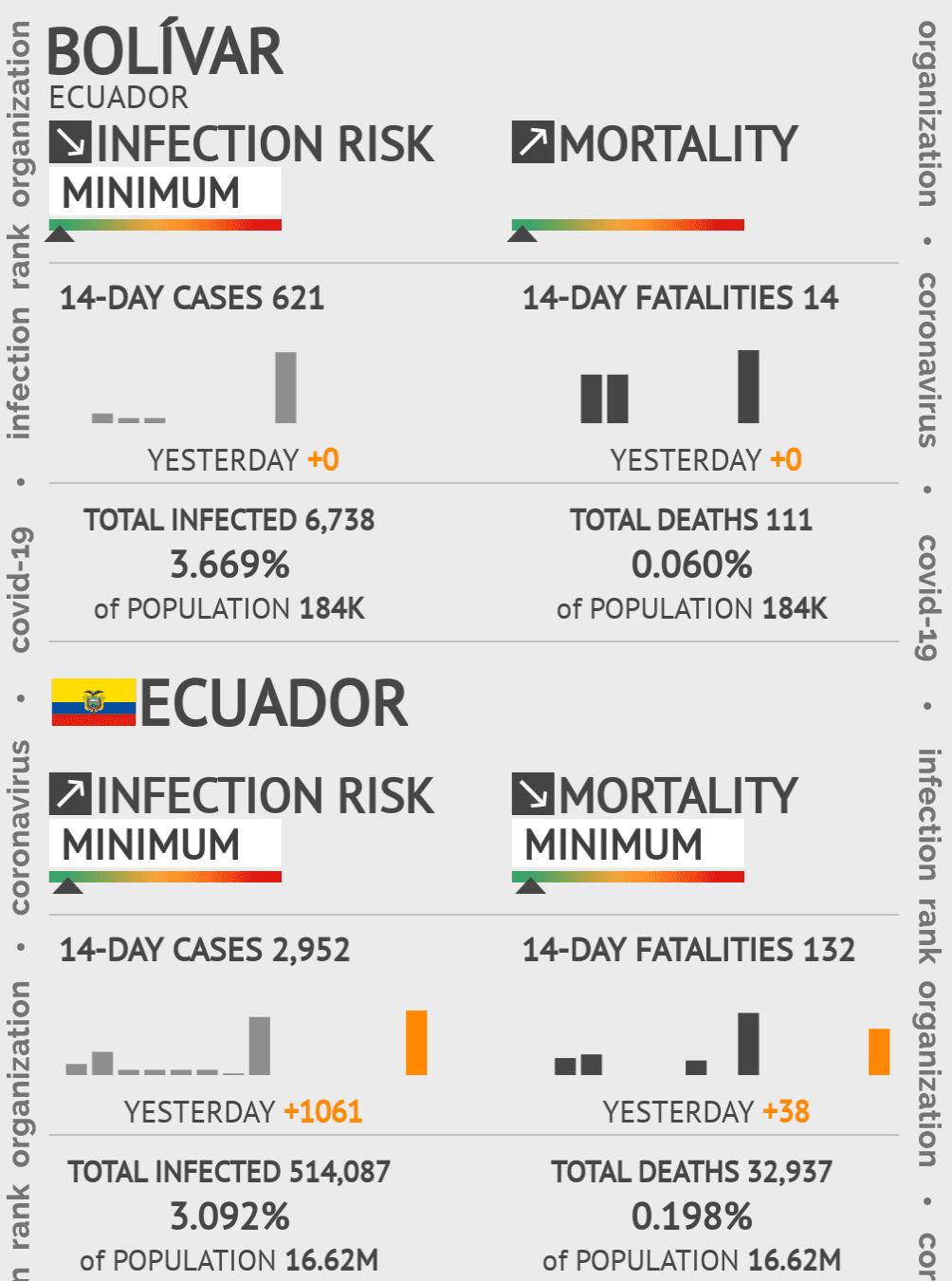 Bolívar Coronavirus Covid-19 Risk of Infection on February 22, 2021