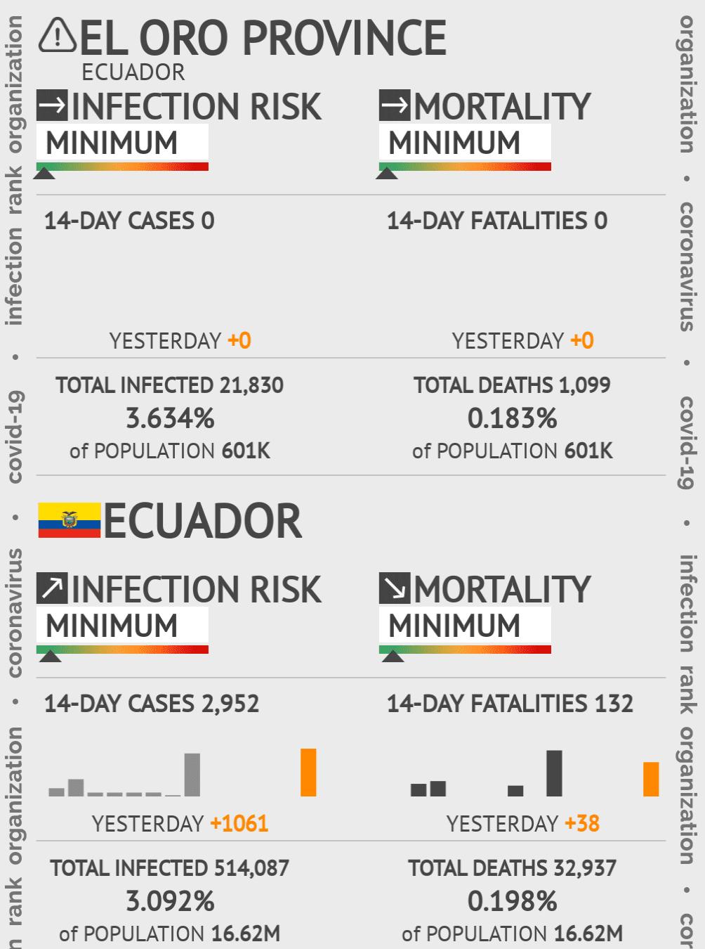 El Oro Coronavirus Covid-19 Risk of Infection on March 05, 2021