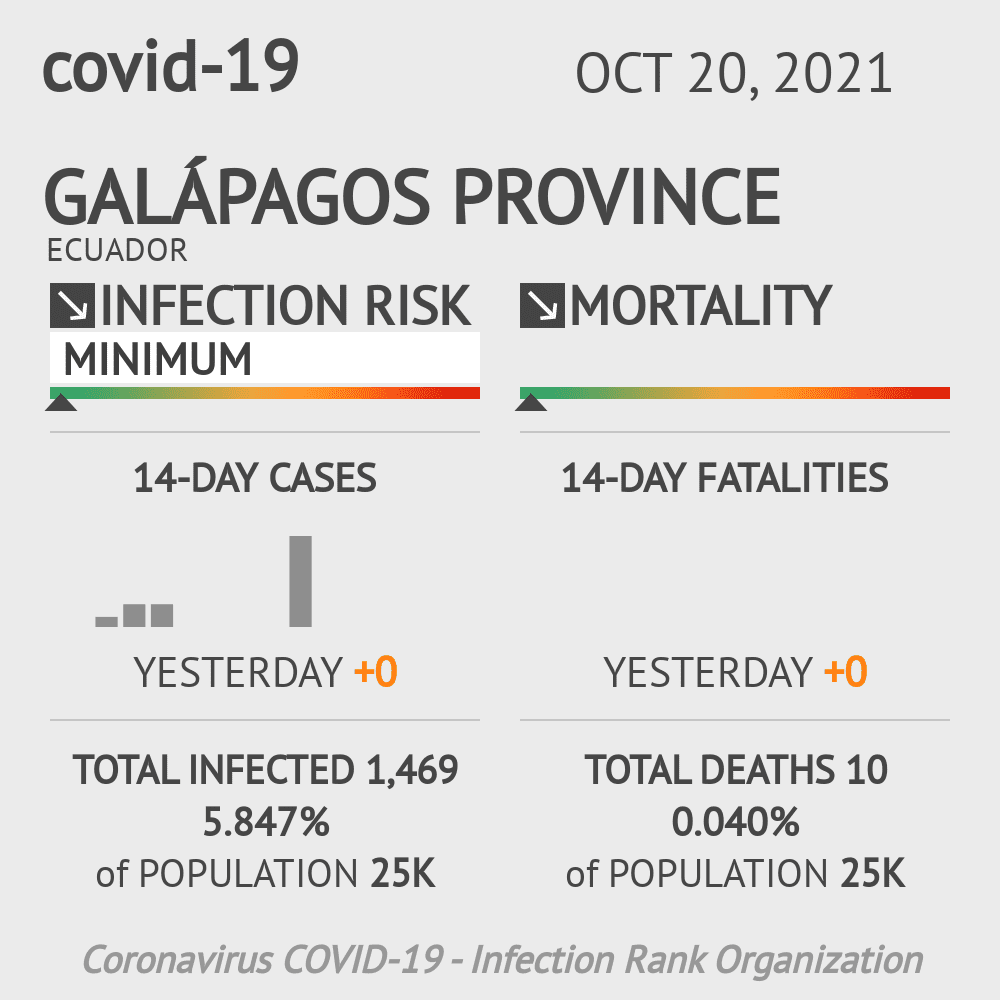 Galápagos Coronavirus Covid-19 Risk of Infection on March 06, 2021