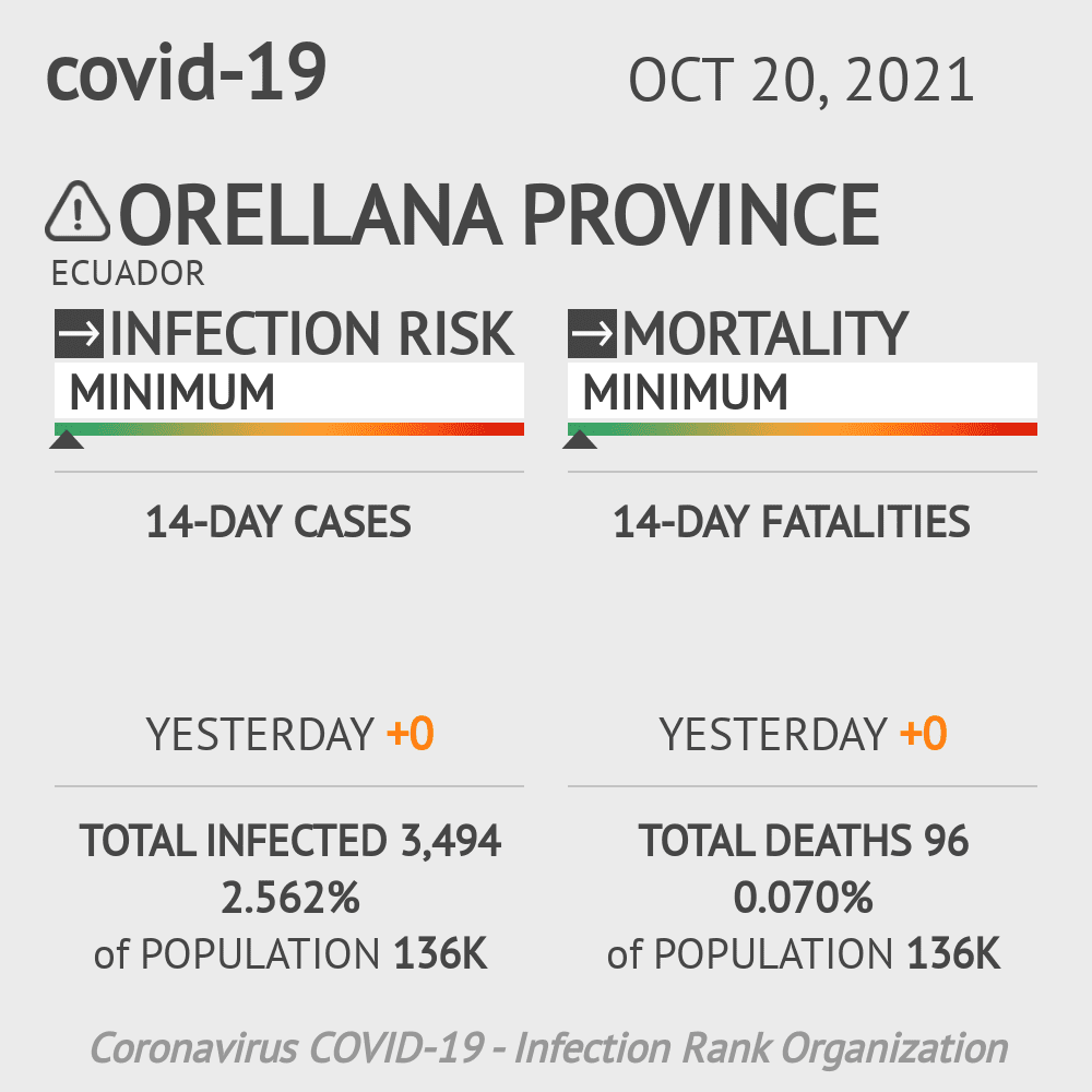 Orellana Coronavirus Covid-19 Risk of Infection on February 26, 2021