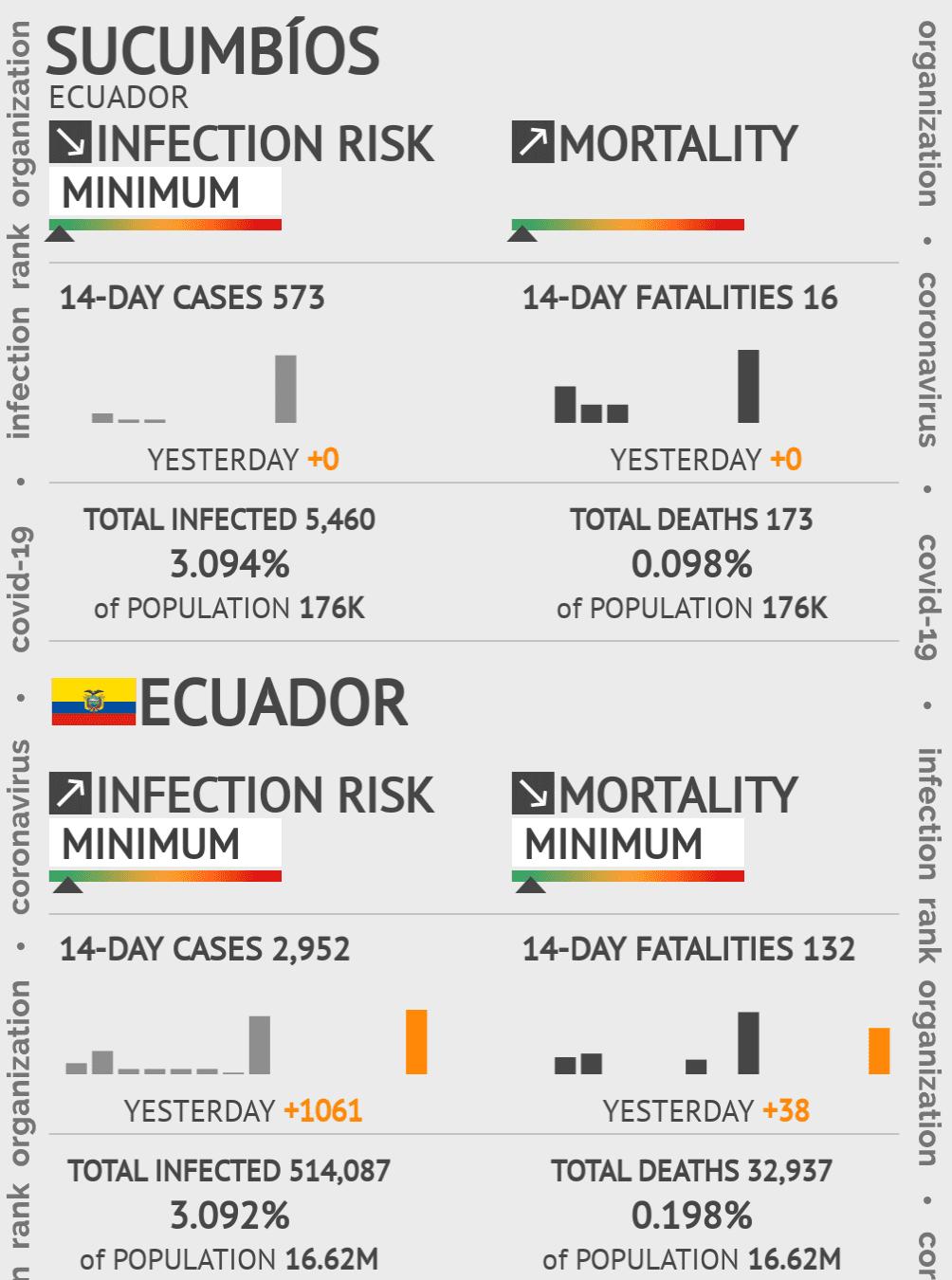 Sucumbíos Coronavirus Covid-19 Risk of Infection on March 07, 2021