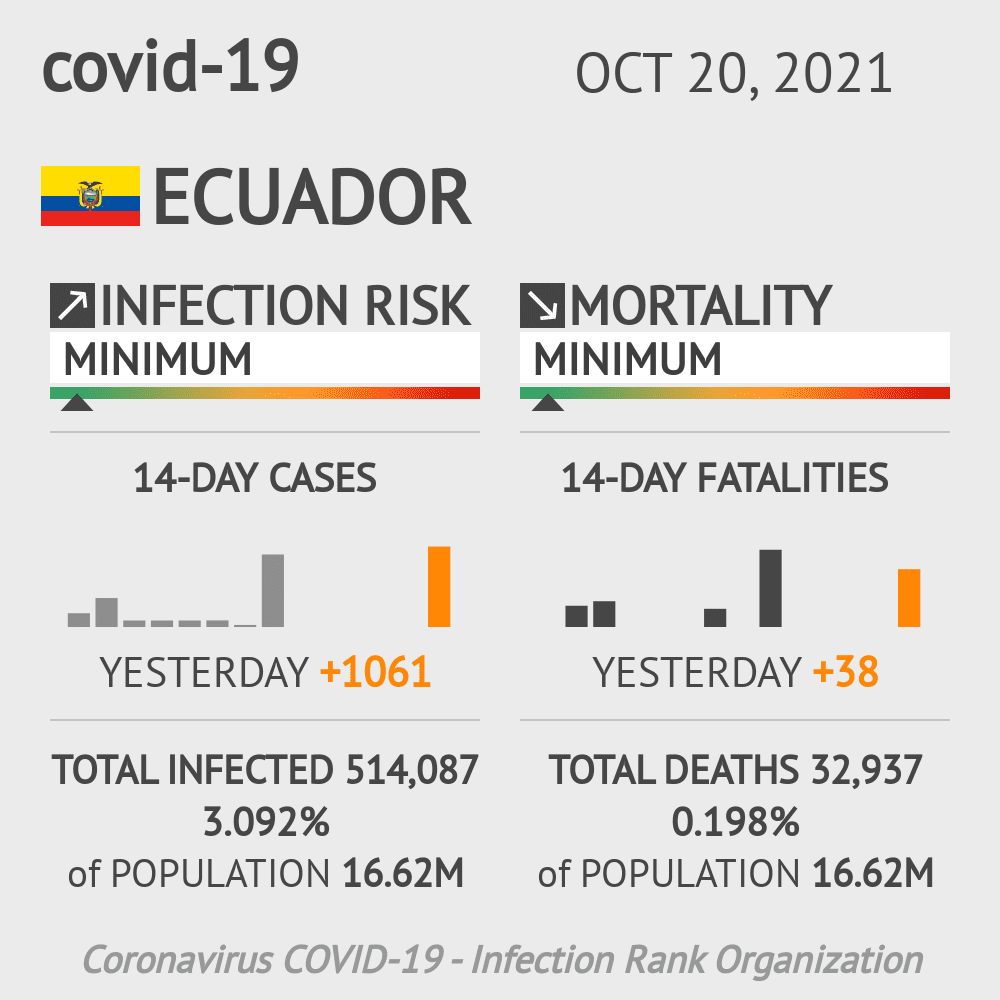 Ecuador Coronavirus Covid-19 Risk of Infection Update for 24 Regions on April 11, 2021