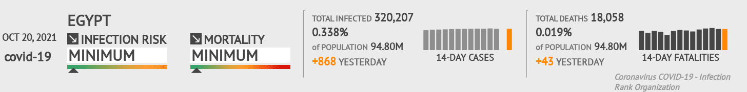 Egypt Coronavirus Covid-19 Risk of Infection on October 21, 2020