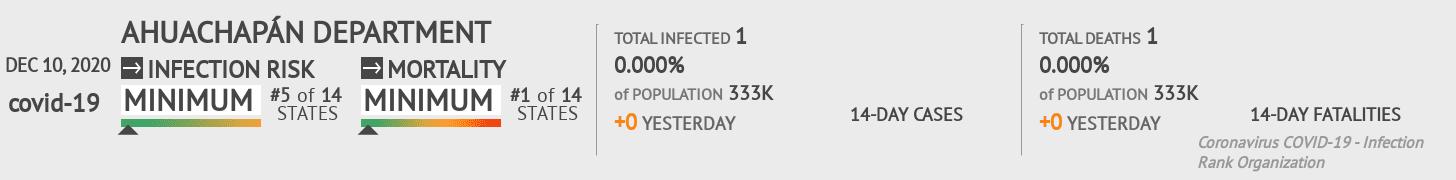 Ahuachapán Coronavirus Covid-19 Risk of Infection on December 10, 2020