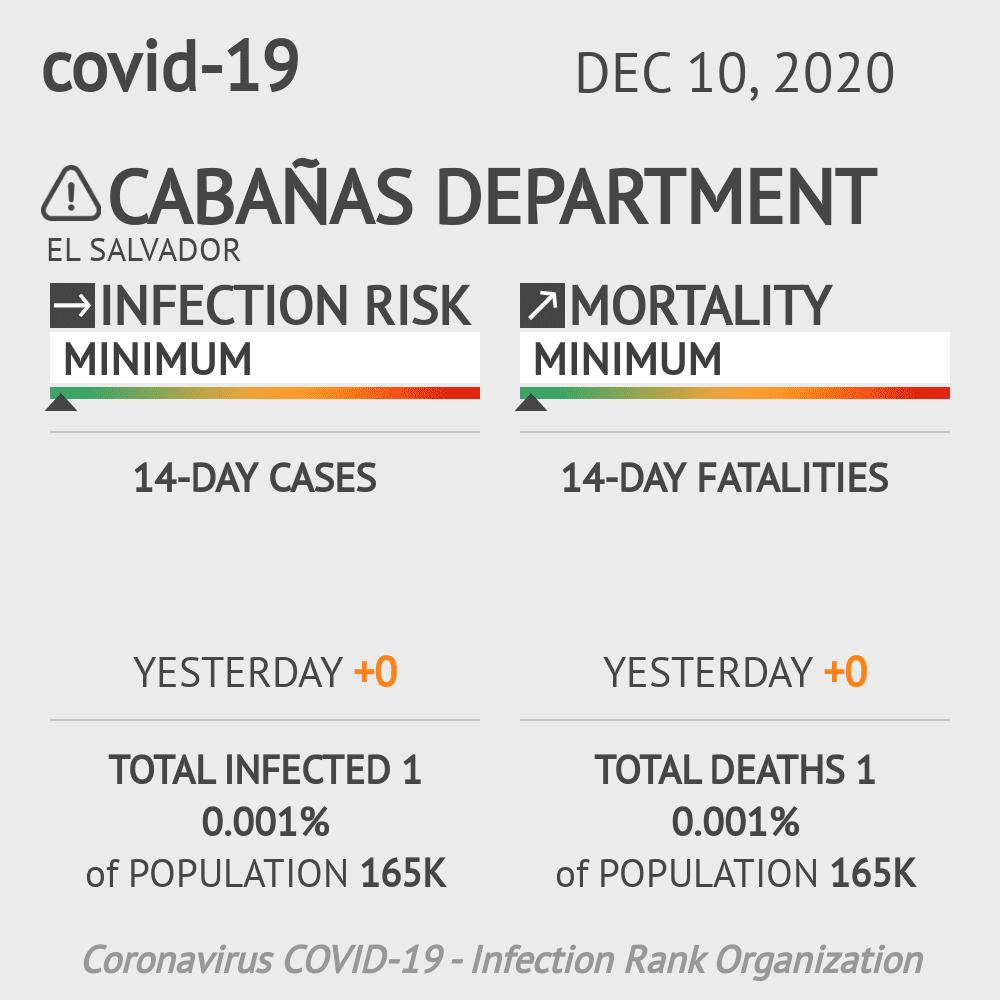 Cabañas Coronavirus Covid-19 Risk of Infection on December 10, 2020