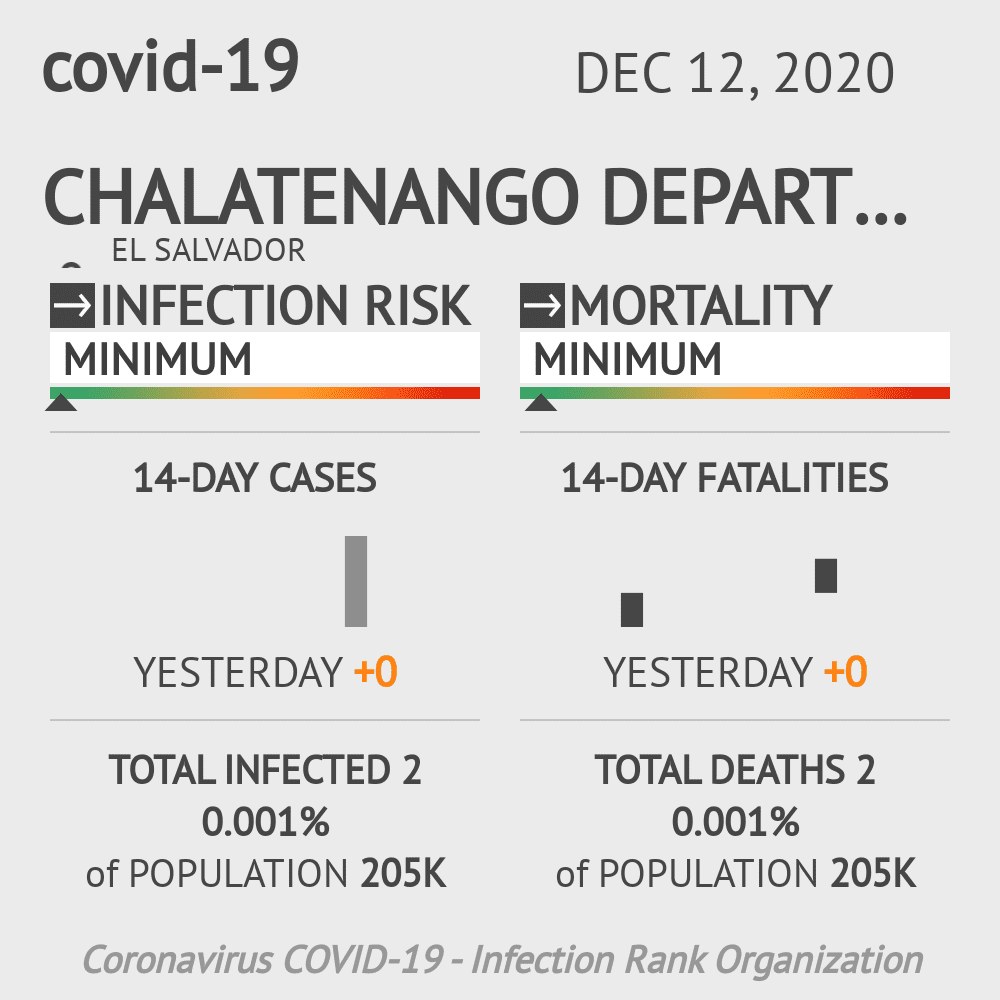 Chalatenango Coronavirus Covid-19 Risk of Infection on December 12, 2020