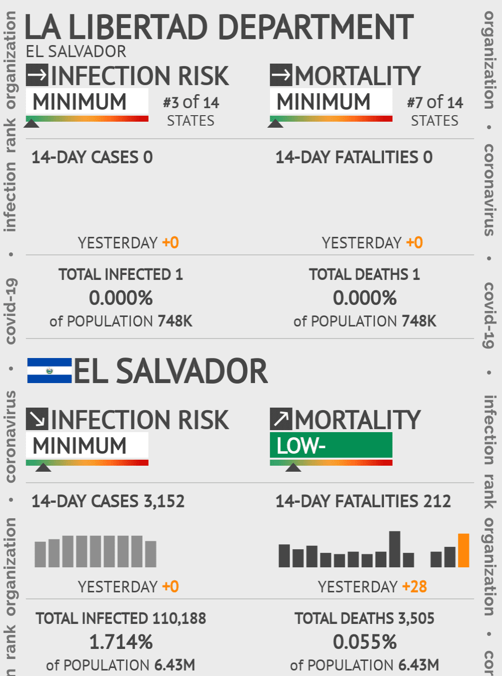 La Libertad Coronavirus Covid-19 Risk of Infection on December 10, 2020