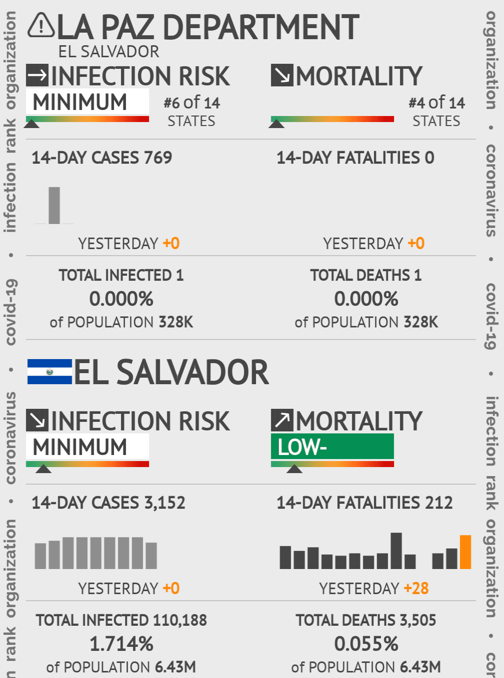 La Paz Coronavirus Covid-19 Risk of Infection on November 11, 2020
