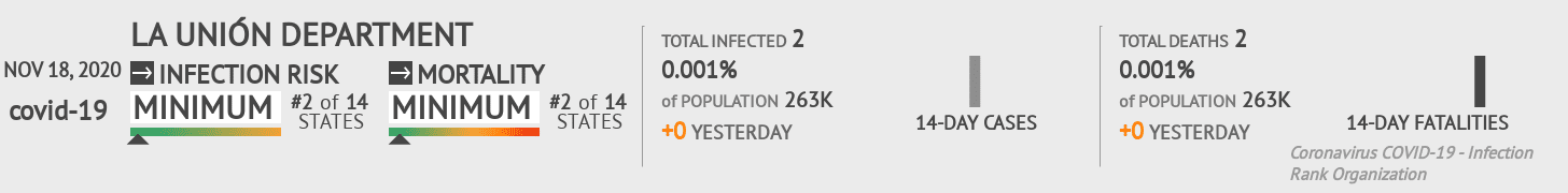 La Unión Coronavirus Covid-19 Risk of Infection on November 18, 2020