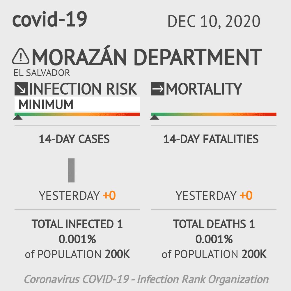 Morazán Coronavirus Covid-19 Risk of Infection on December 10, 2020