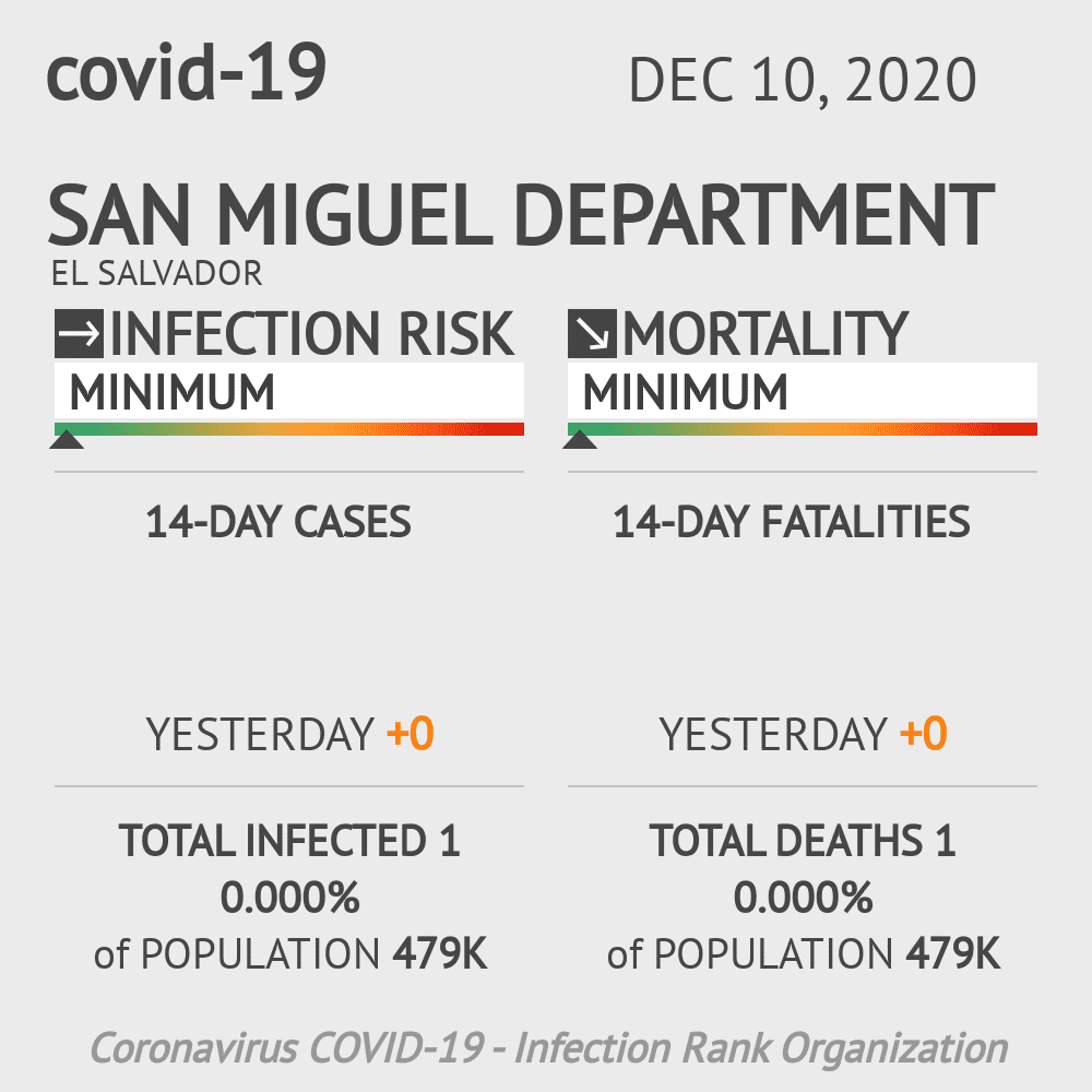 San Miguel Coronavirus Covid-19 Risk of Infection on December 10, 2020