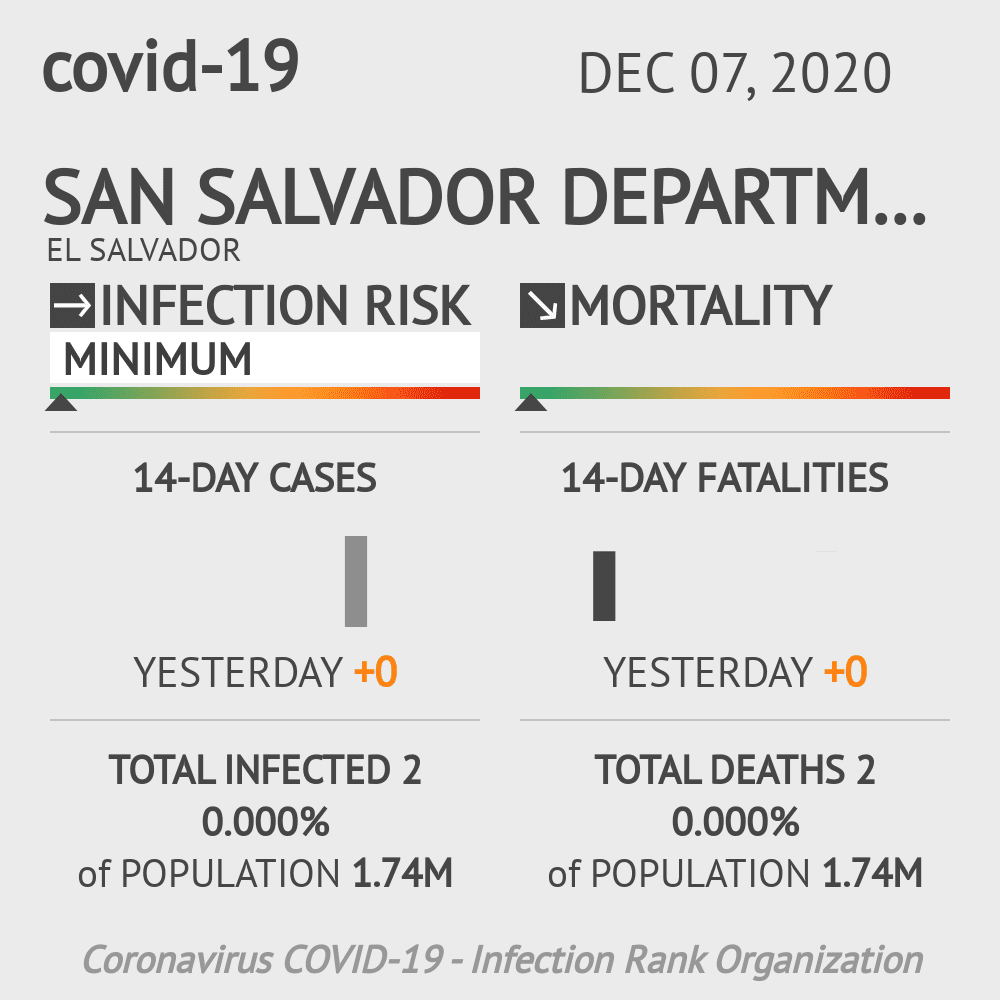 San Salvador Coronavirus Covid-19 Risk of Infection on December 07, 2020