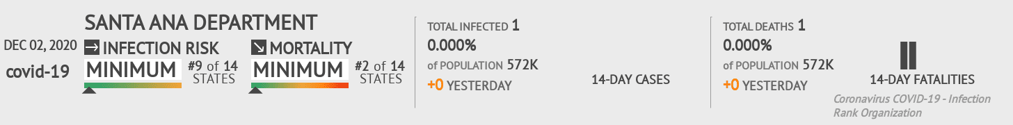 Santa Ana Coronavirus Covid-19 Risk of Infection on December 02, 2020