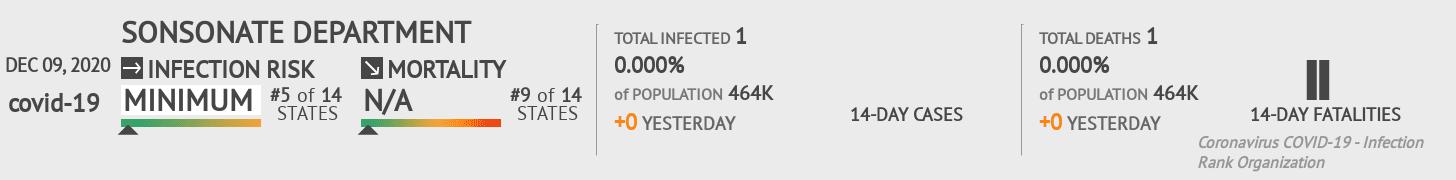 Sonsonate Coronavirus Covid-19 Risk of Infection on December 09, 2020