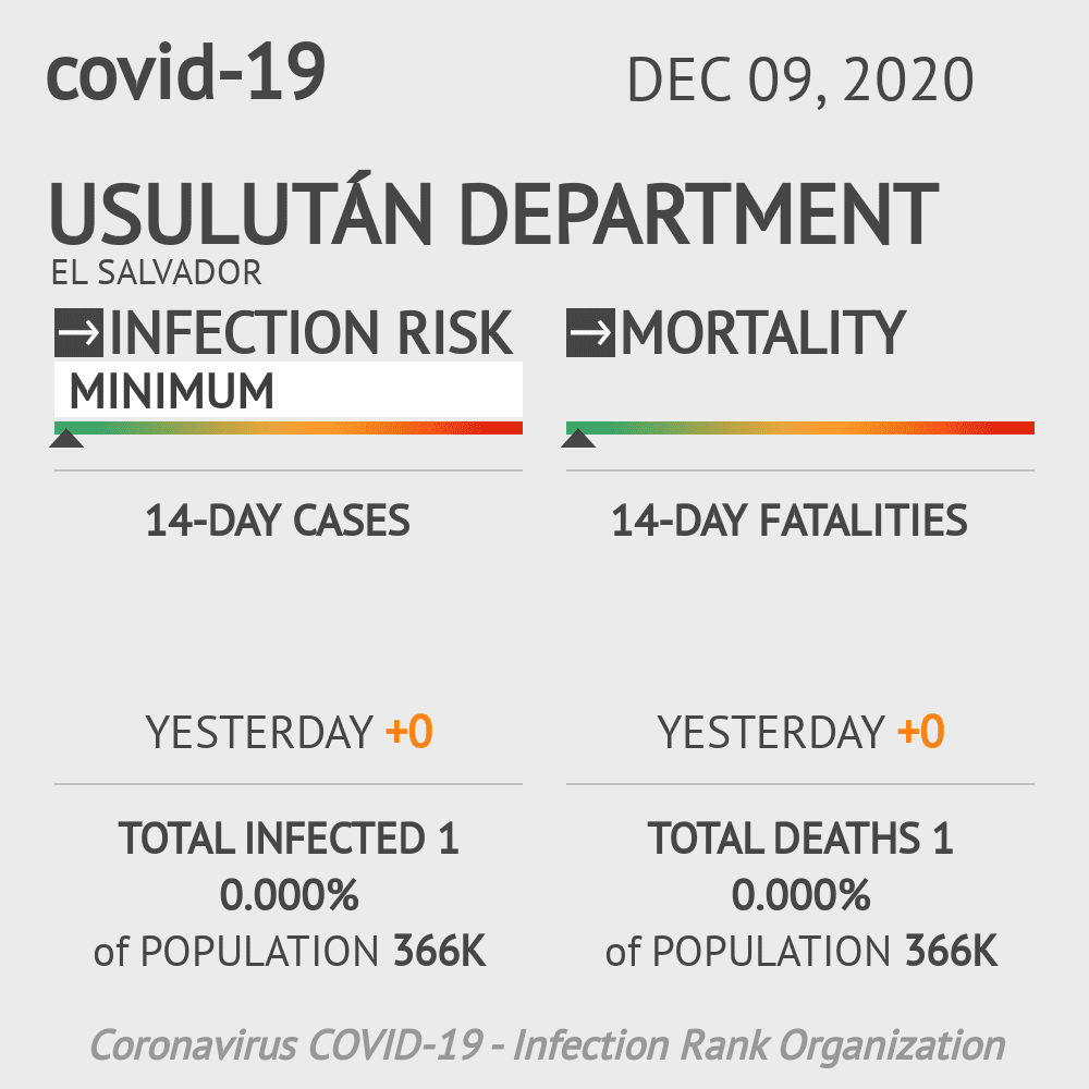 Usulután Coronavirus Covid-19 Risk of Infection on December 09, 2020