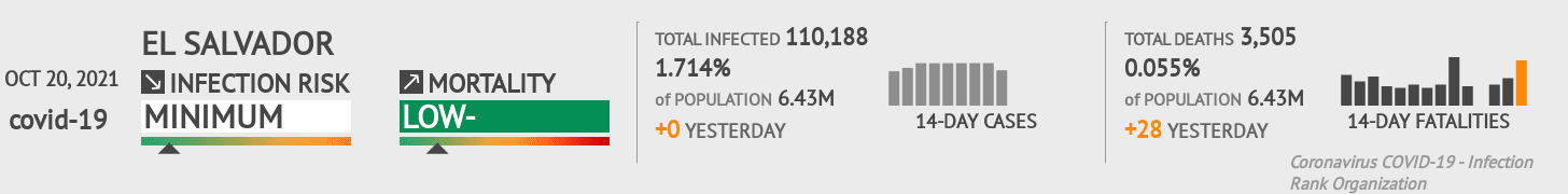 El Salvador Coronavirus Covid-19 Risk of Infection Update for 14 Regions on December 13, 2020