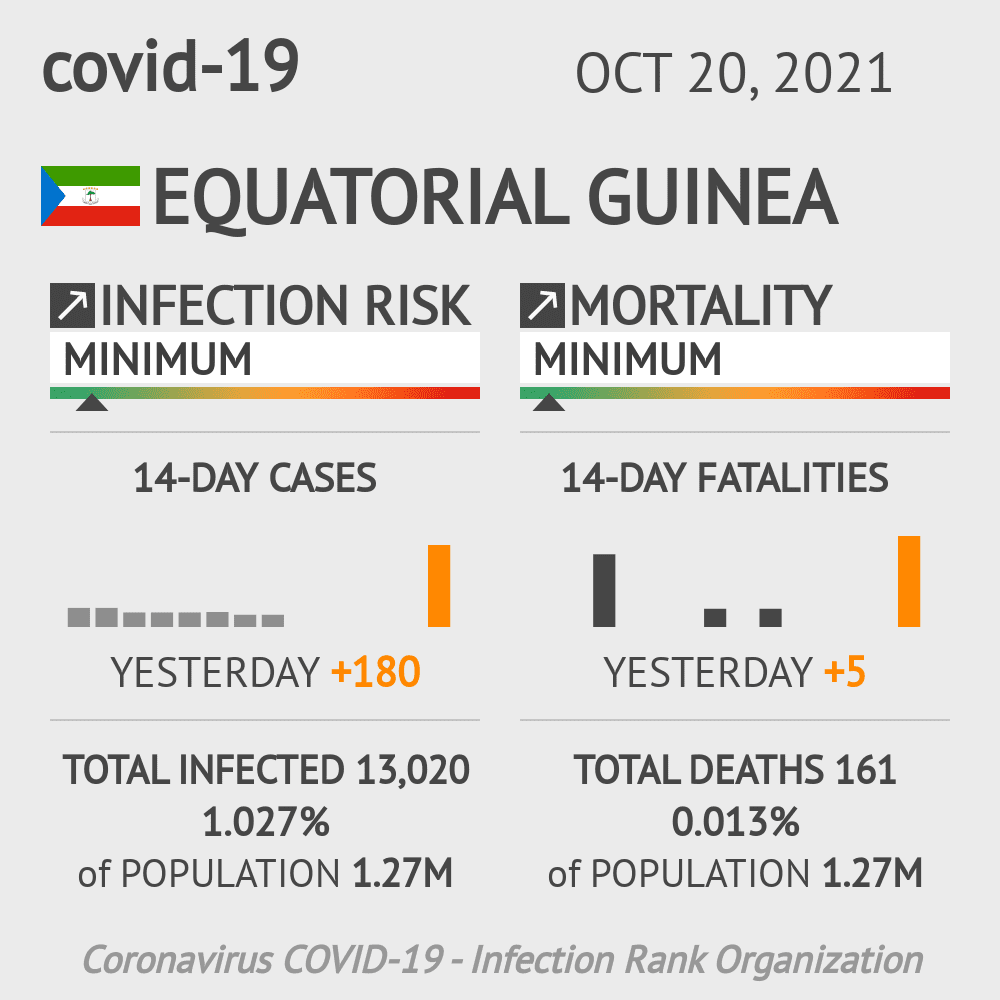 Equatorial Guinea Coronavirus Covid-19 Risk of Infection on October 28, 2020