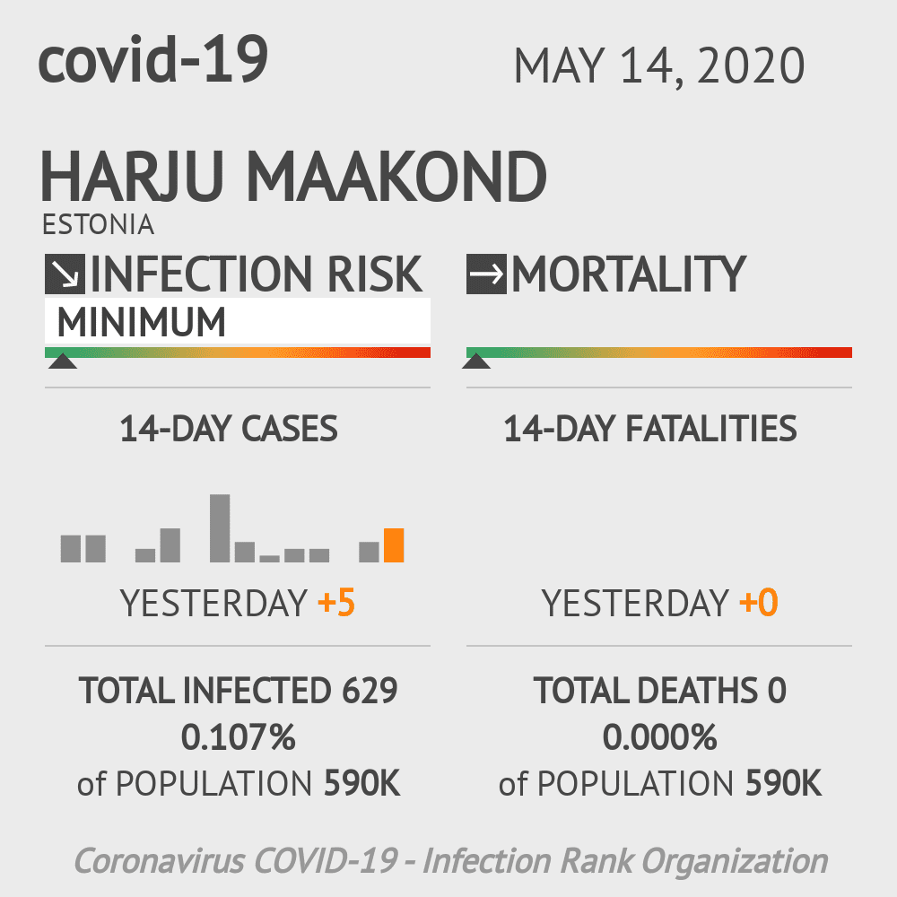 Harju maakond Coronavirus Covid-19 Risk of Infection on May 14, 2020