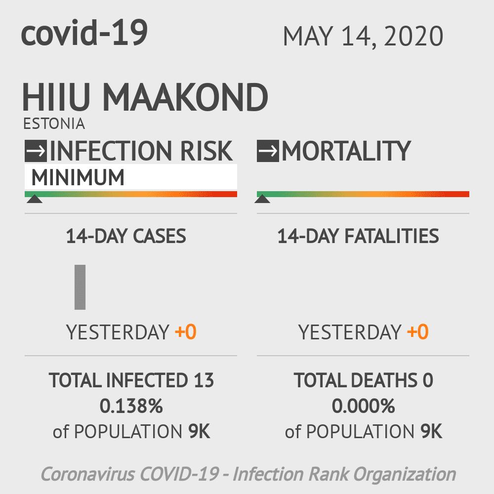 Hiiu maakond Coronavirus Covid-19 Risk of Infection on May 14, 2020