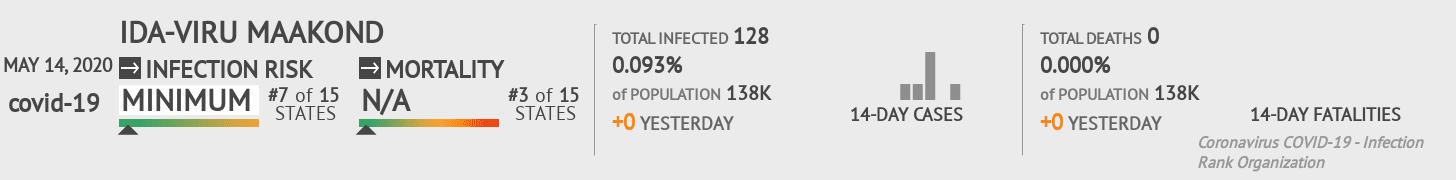 Ida-Viru maakond Coronavirus Covid-19 Risk of Infection on May 14, 2020