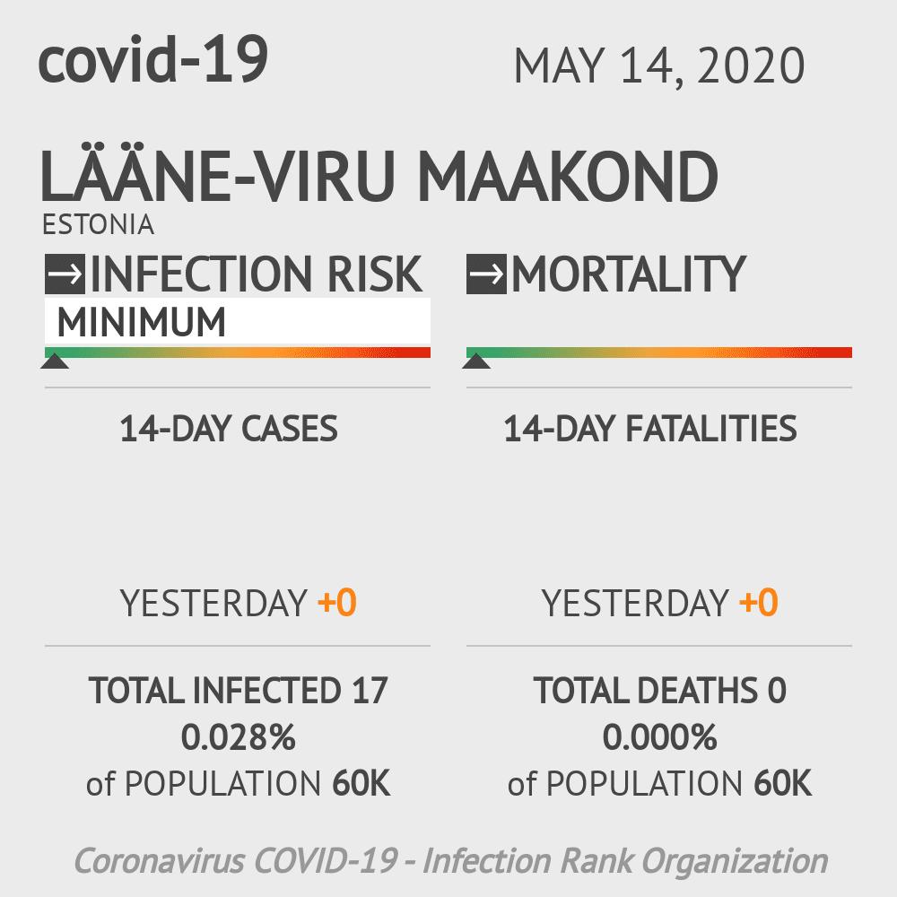 Lääne-Viru maakond Coronavirus Covid-19 Risk of Infection on May 14, 2020
