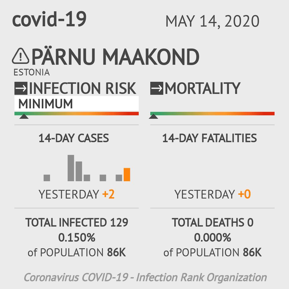 Pärnu maakond Coronavirus Covid-19 Risk of Infection on May 14, 2020