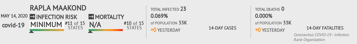 Rapla maakond Coronavirus Covid-19 Risk of Infection on May 14, 2020