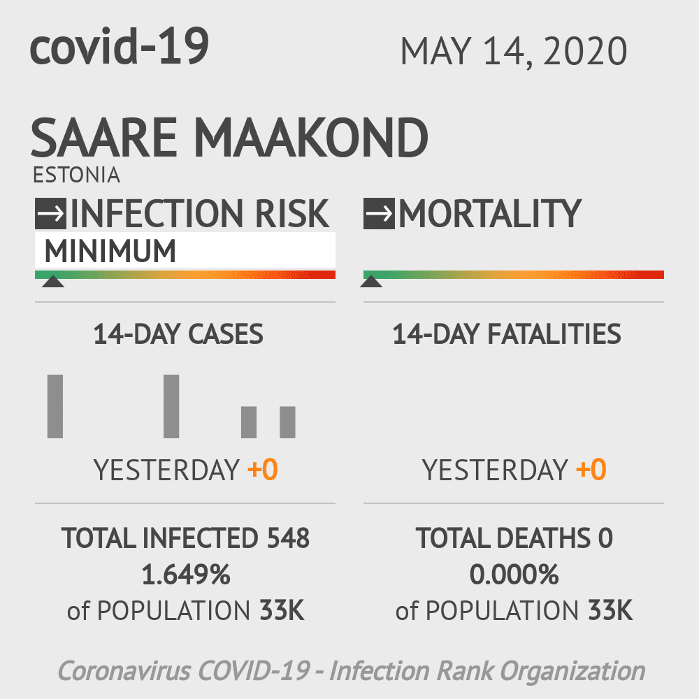 Saare maakond Coronavirus Covid-19 Risk of Infection on May 14, 2020