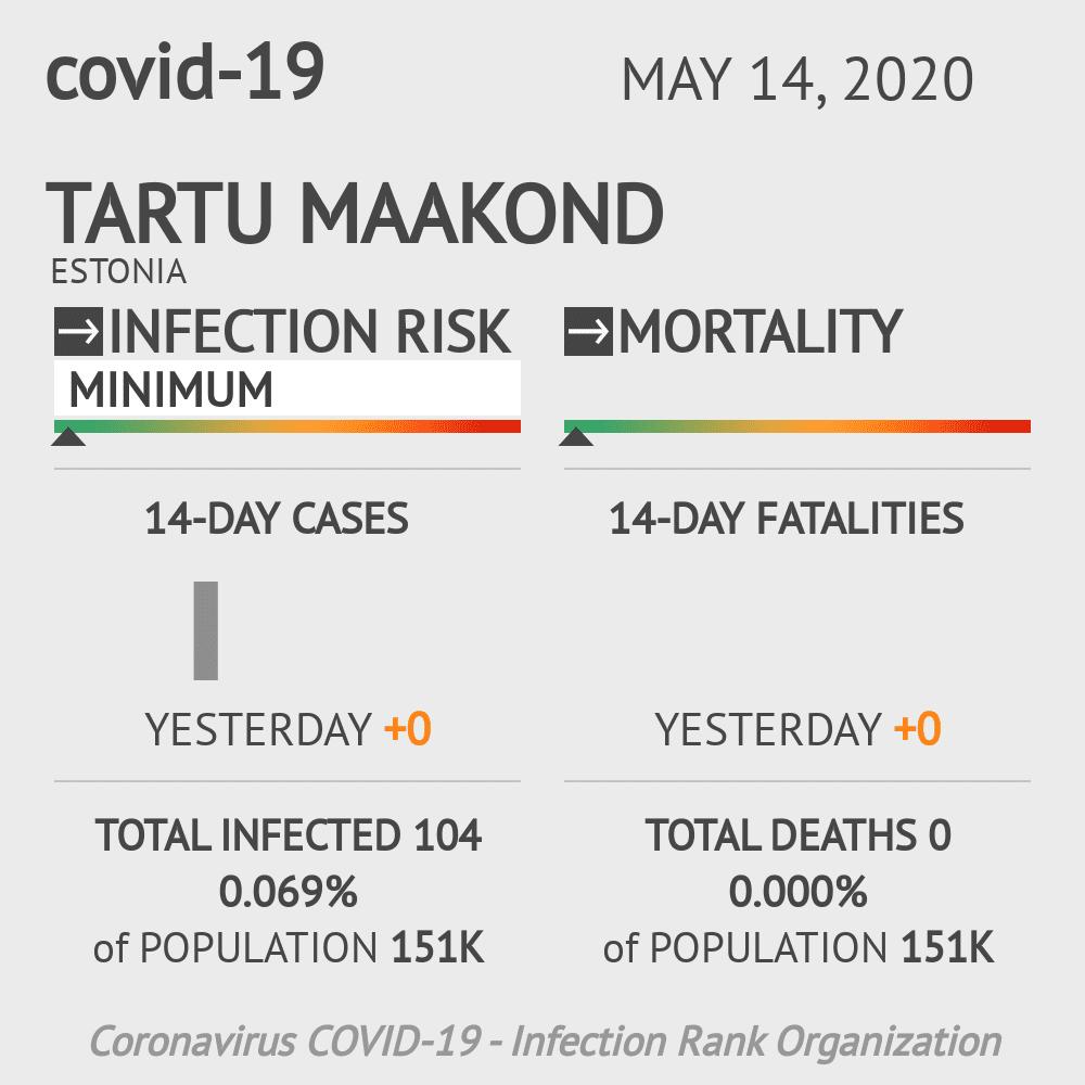 Tartu maakond Coronavirus Covid-19 Risk of Infection on May 14, 2020