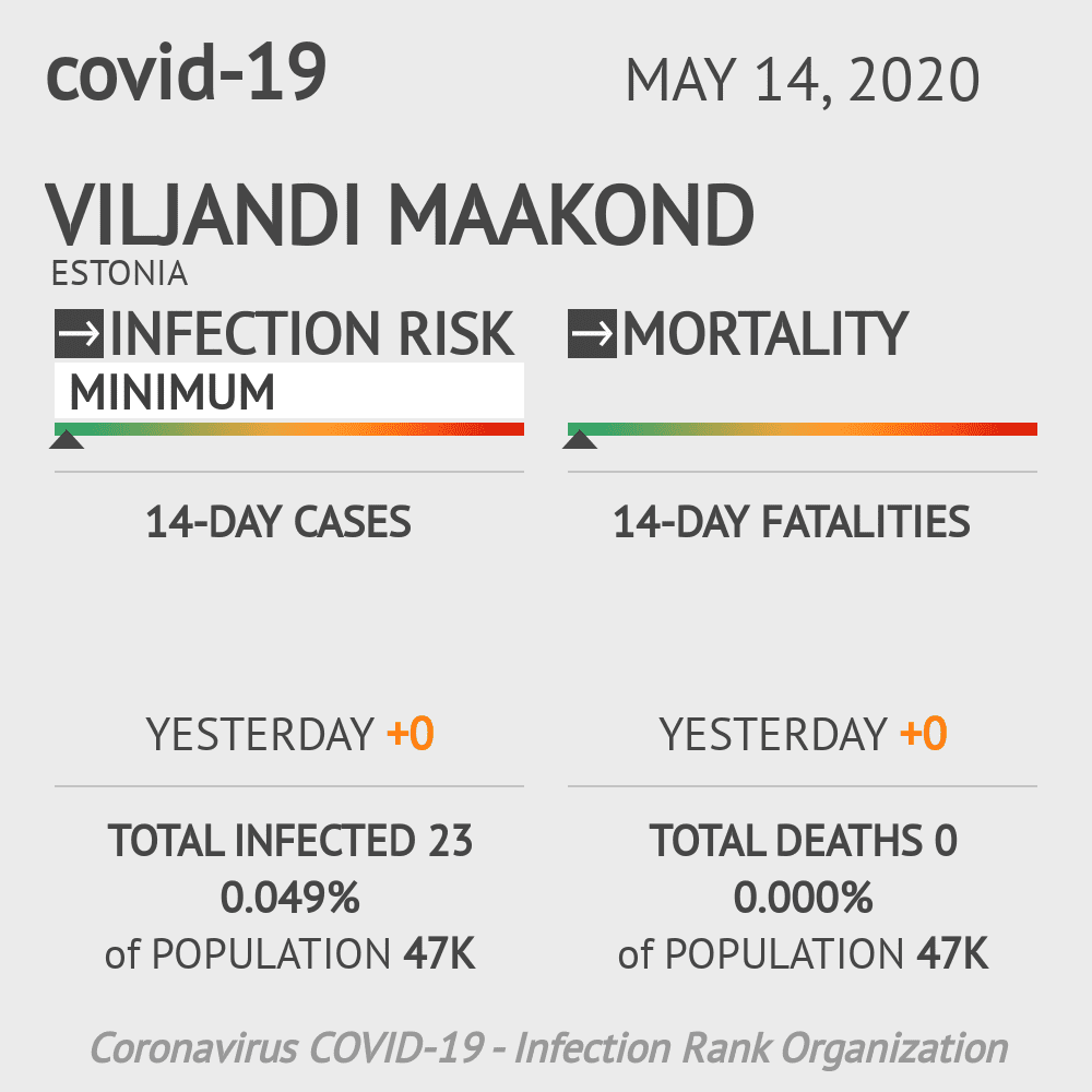 Viljandi maakond Coronavirus Covid-19 Risk of Infection on May 14, 2020