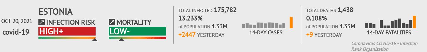 Estonia Coronavirus Covid-19 Risk of Infection on October 21, 2020