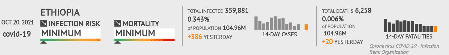 Ethiopia Coronavirus Covid-19 Risk of Infection on January 21, 2021