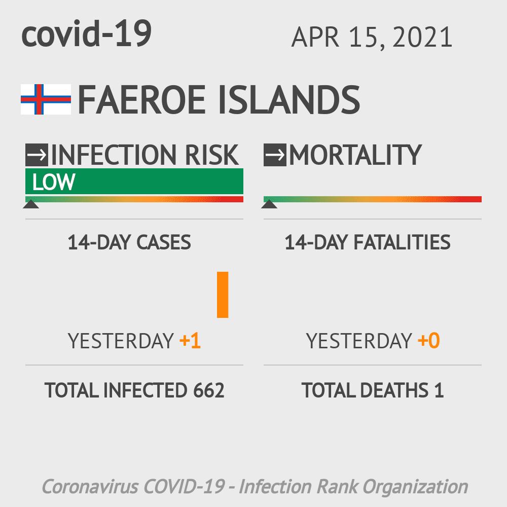 Faeroe Islands Coronavirus Covid-19 Risk of Infection on September 05, 2020