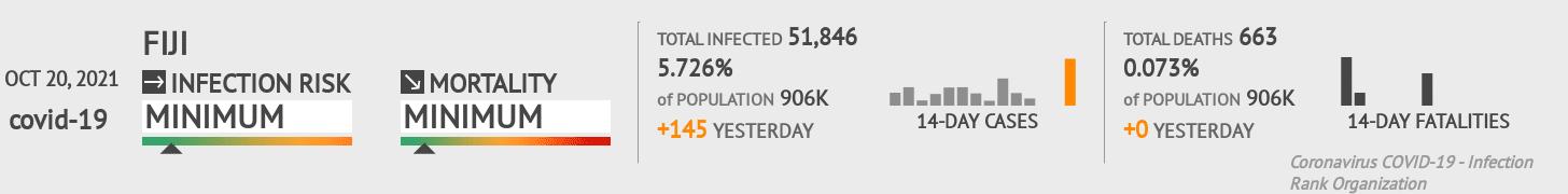 Fiji Coronavirus Covid-19 Risk of Infection on January 22, 2021