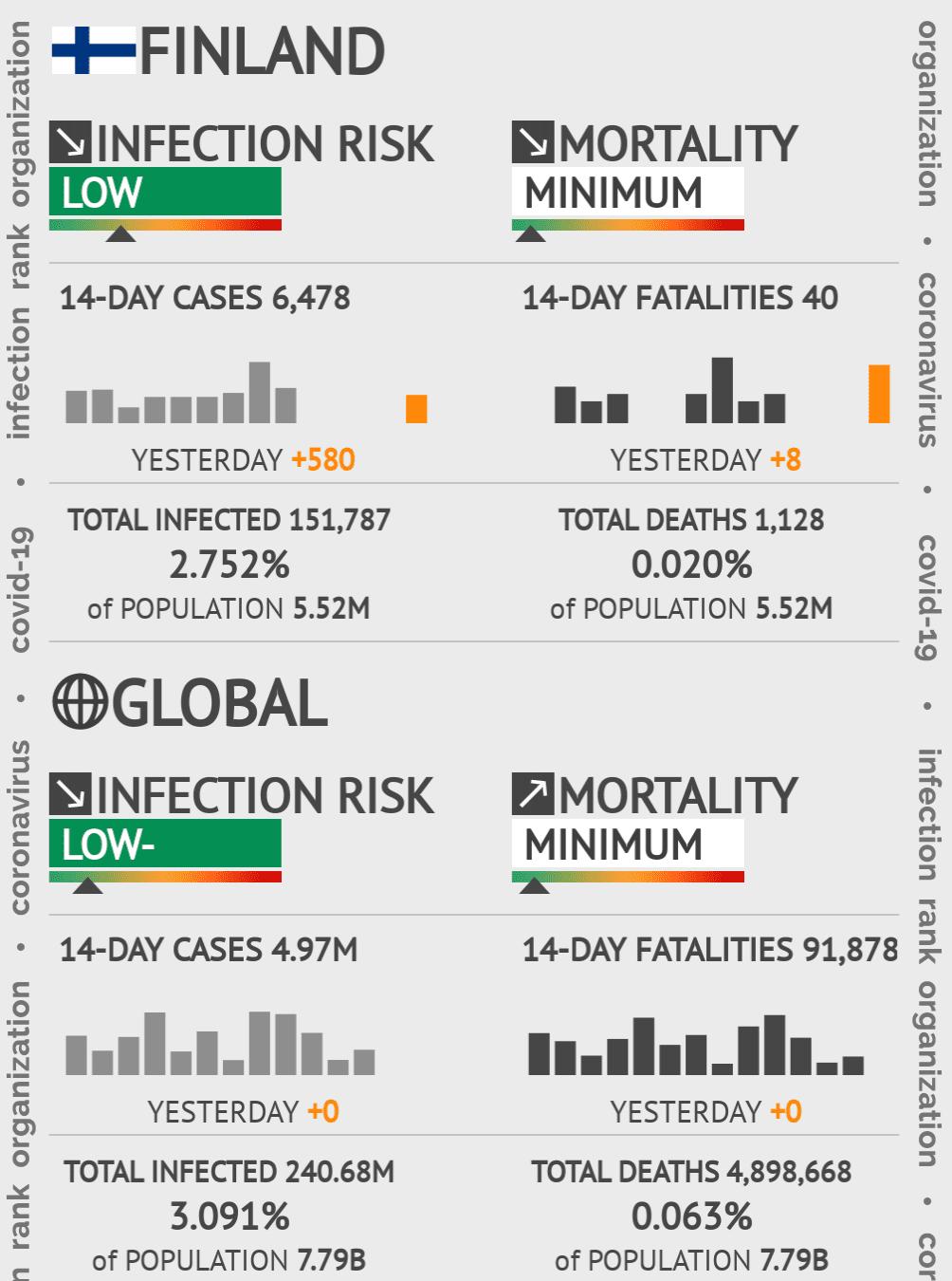 Finland Coronavirus Covid-19 Risk of Infection on January 21, 2021