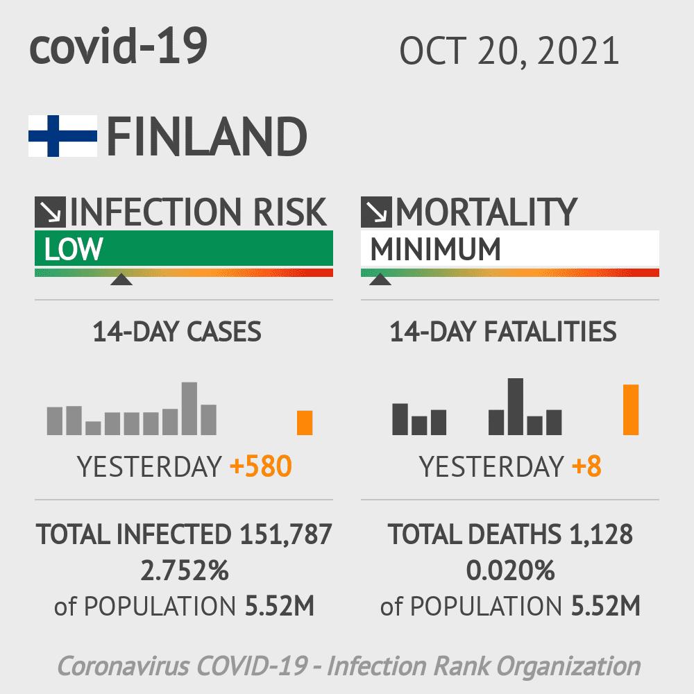 Finland Coronavirus Covid-19 Risk of Infection on October 24, 2020