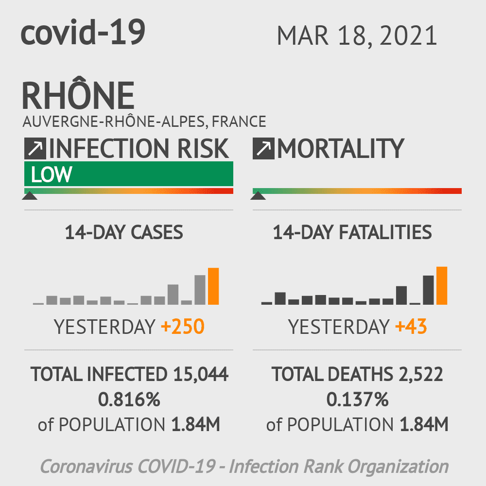 Rhône Coronavirus Covid-19 Risk of Infection on February 25, 2021