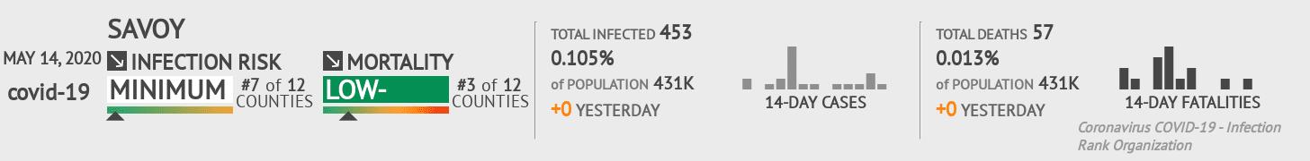 Savoy Coronavirus Covid-19 Risk of Infection on May 14, 2020
