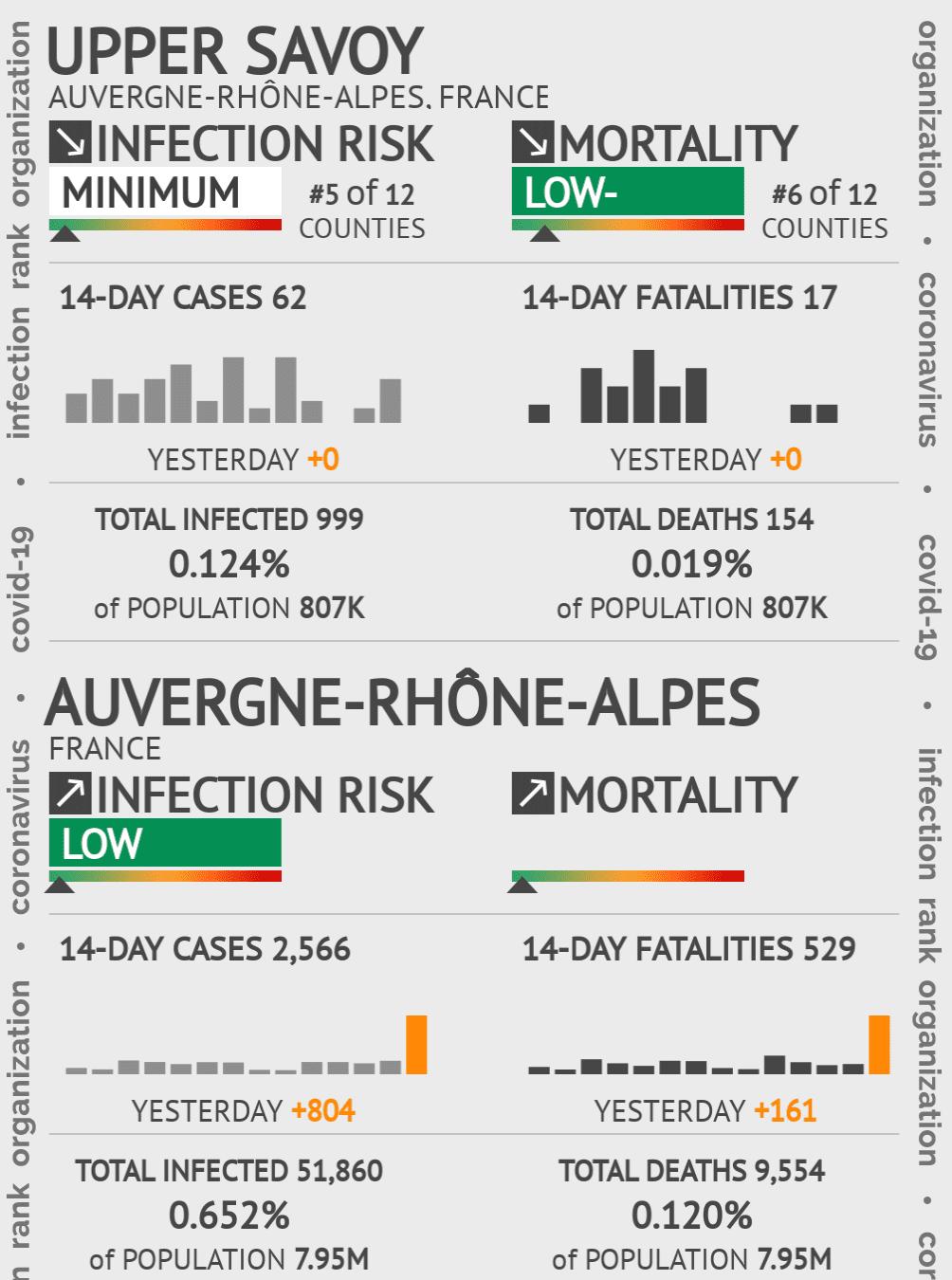 Upper Savoy Coronavirus Covid-19 Risk of Infection on May 14, 2020